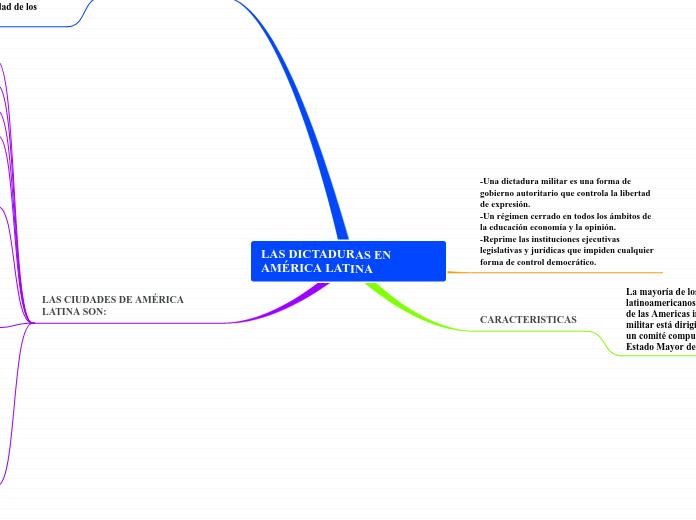 LAS DICTADURAS EN AMÉRICA LATINA - Mindmap