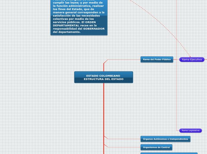 Estructura Del Estado Orden Departame Mapa Mental