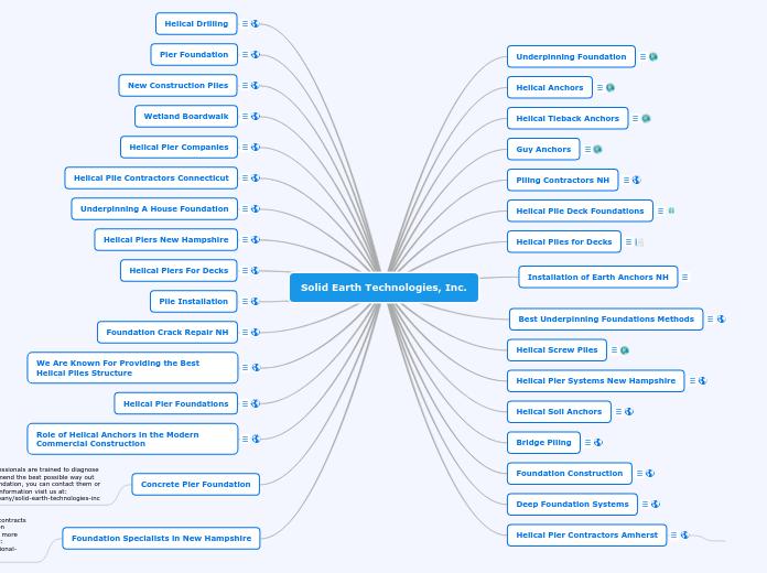 Solid Earth Technologies, Inc  - Mapa Mental