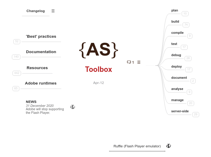 ActionScript® Toolbox