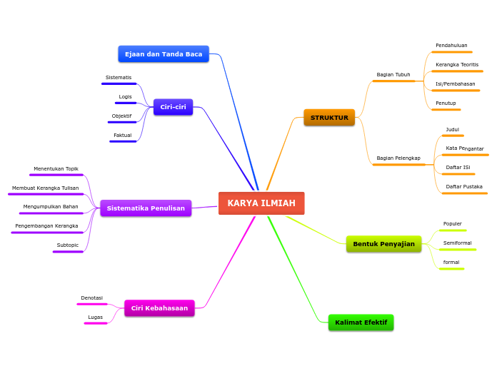 Karya Ilmiah Mind Map