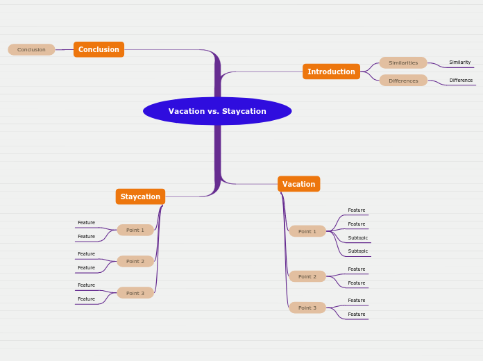 Vacation vs. Staycation - Mind Map