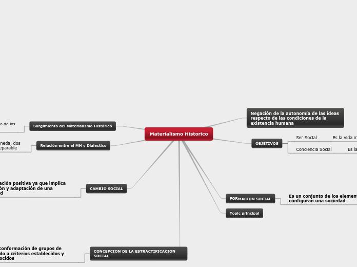 Metodo Historico Mapa Conceptual