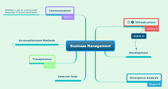 Business Management Mind Map